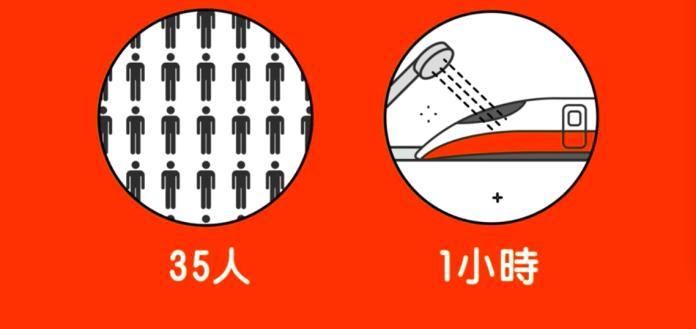 <br> ▲幫高鐵清潔每次要動用 35 個人,耗時一小時。(圖/翻攝Youtube)