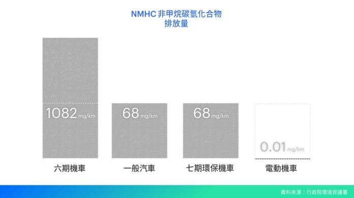 <br> ▲非甲烷碳氫化合物( NMHC )排放量中,電動機車僅排放 0.01 mg/km 。(圖/ Smat 台灣智慧移動產業協會提供)