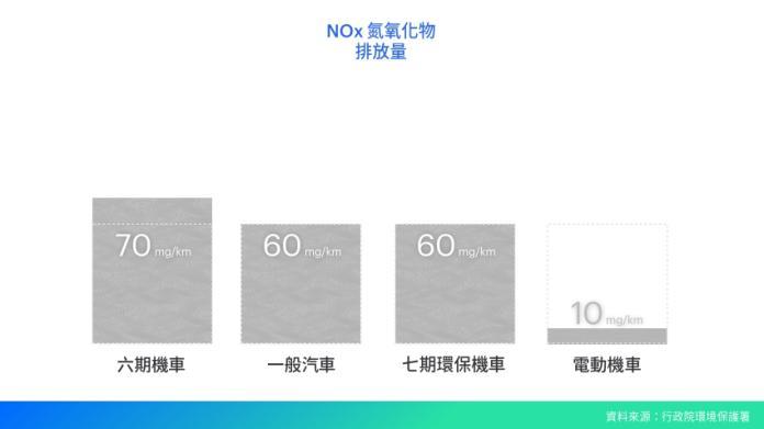 <br> ▲氮氧化物( NOx )排放量中,電動機車僅排放 10 mg/km 。(圖/ Smat 台灣智慧移動產業協會提供)