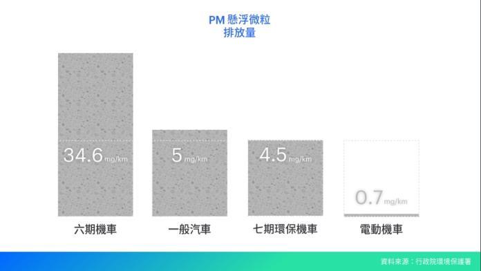<br> ▲懸浮微粒( PM )排放量中,電動機車僅排放 0.7 mg/km 。(圖/ Smat 台灣智慧移動產業協會提供)