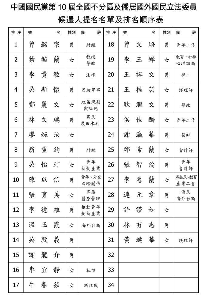 ▲國民黨 2020 年不分區立委名單「確定版」在 20 日出爐。( 圖 / 國民黨提供 )