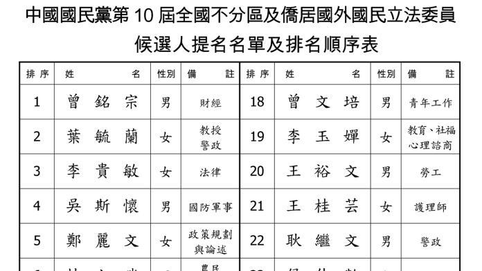 國民黨2020年不分區立委名單「確定版」在20日出爐。( 圖 / 國民黨提供 )