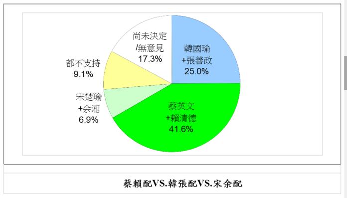 <br> 41.6%選民支持「蔡賴配」,「韓張配」25.0%,「宋余配」6.9%。(圖 / 品觀點提供)