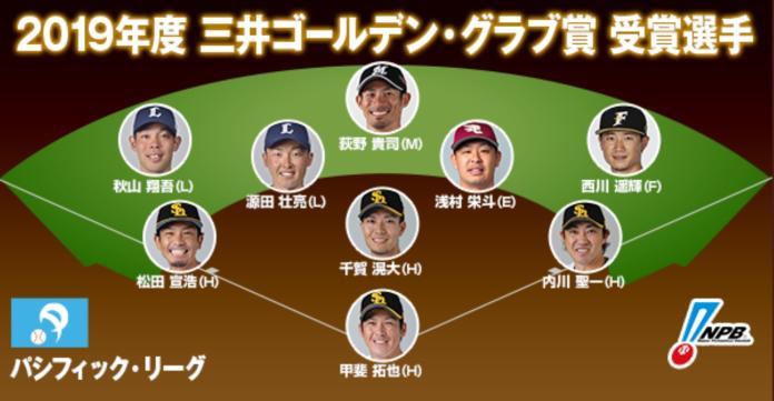 <br> ▲日本職棒金手套獎公布。(圖/截自推特)