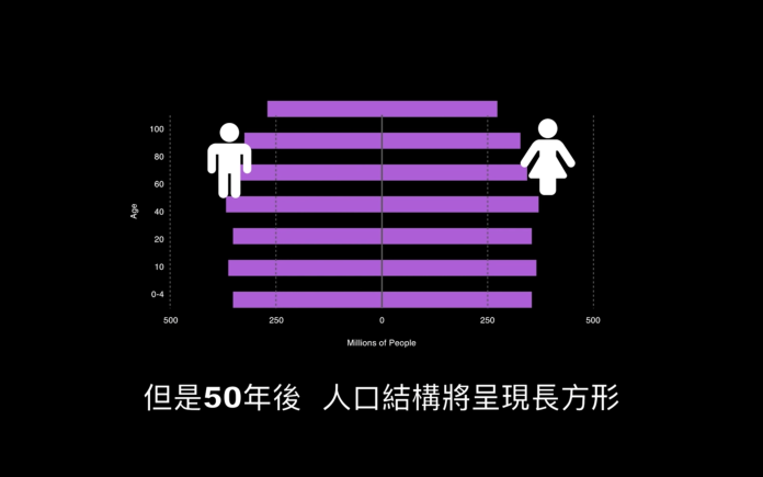 ▲專家們認為「 50 年之後的平均預期壽命大概在 80 至 90 歲,比現在高了 10 年」。(圖/翻攝自影片)