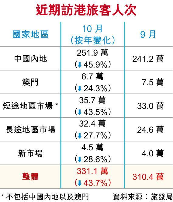 <br> ▲近期訪港旅客人次。(圖/翻攝香港經濟日報)