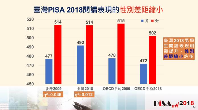 PISA出爐!主測驗排名17 分數走向極端化