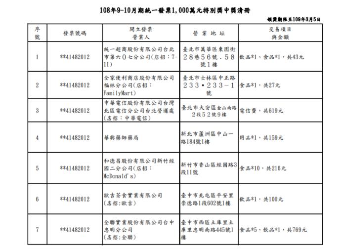 ▲財政部公布108年9-10月期統一發票1000萬元特別獎中獎清冊。(圖/擷取自財政部)