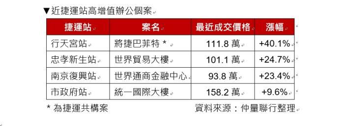 ▲台北近捷運站高增值辦公個案。(圖/仲量聯行提供)