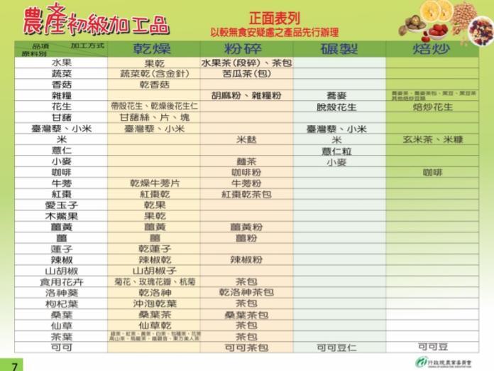 ▲農產初級加工品表列加工方式及品項。(圖/農委會提供)