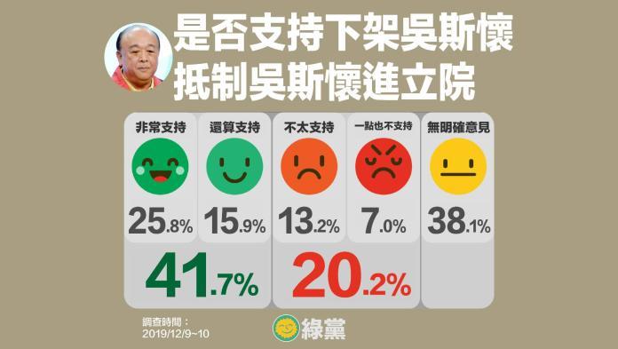 <br> ▲綠黨抵制吳斯懷進入立法院民調。(圖/綠黨提供)