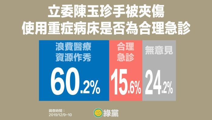 <br> ▲綠黨針對立委陳玉珍遭夾手送急診是否合理進行民調調查。(圖/綠黨提供)