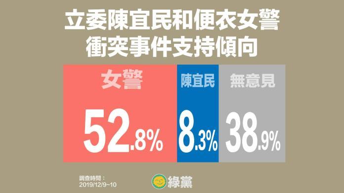 <br> ▲綠黨針對陳宜民在外交部推女警、拍掉女警帽子的行為做出民調。(圖/綠黨提供)