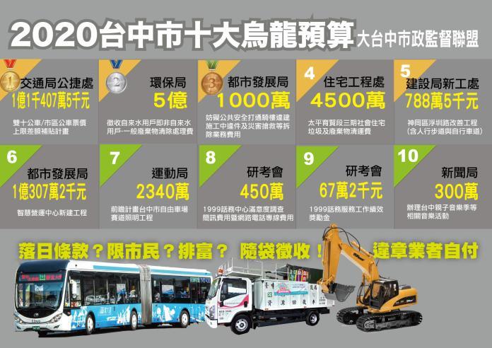 中市十大烏龍預算出爐 殭屍預算竟高達30億元