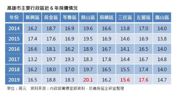▲高雄市主要行政區近6年房價情況。 (圖/信義房屋提供)