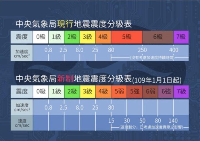 測量更精準!氣象局推地震<b>震度</b>新分級 元旦起正式上路