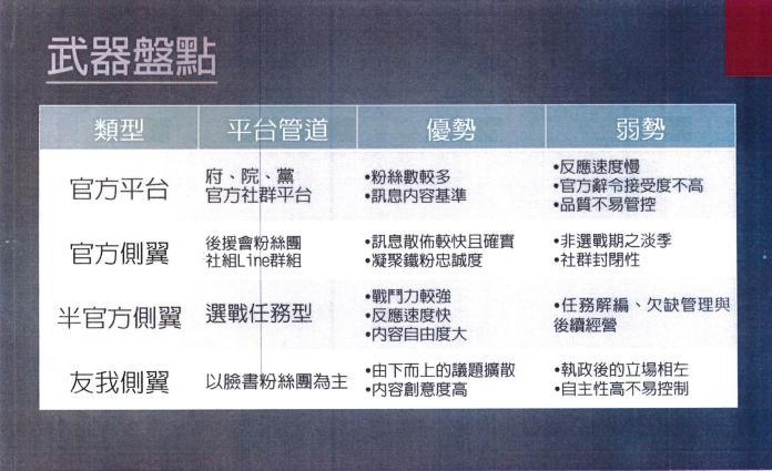 邱毅揭「民進黨二代網軍」密件!攻擊對象韓國瑜只排第2