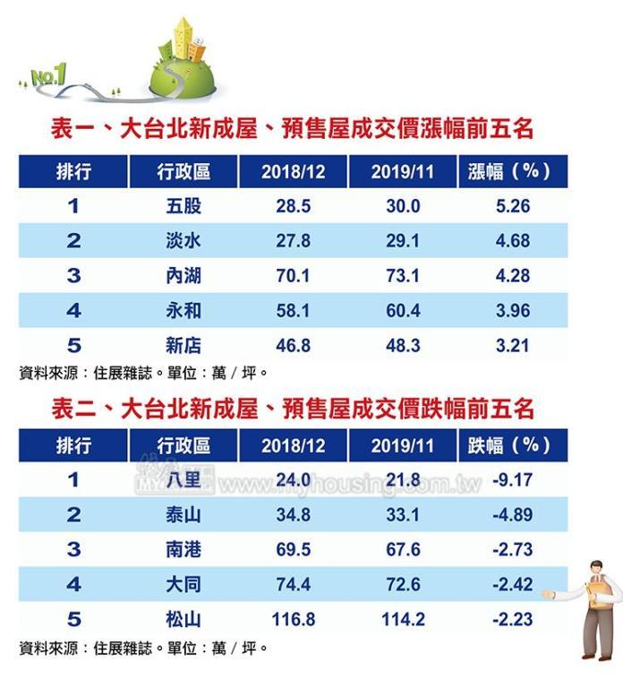 ▲大台北2019年各行政區新成屋、預售屋房價漲跌幅統計。(圖/住展雜誌提供)
