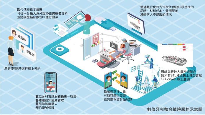 數位牙科整合情境服務示意圖