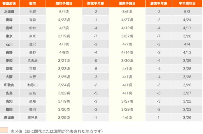 <br> ▲日本氣象株式會社 1 月 9 日預測各城市櫻花開花時間。(圖/翻攝自網路日本氣象株式會社)