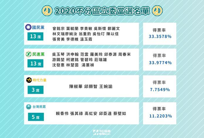 ▲第10屆立法委員選舉,不分區立委當選名單。(圖/NOWnews製表)