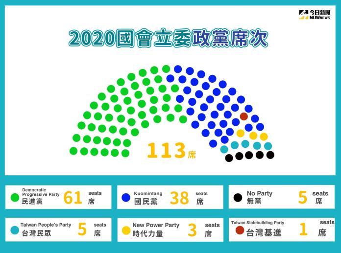 ▲第10屆立法委員選舉結果於今(11)日晚間出爐,民進黨拿下61席過半,國民黨取得38席。(圖/NOWnews製表)