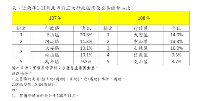 ▲近兩年1-11月北市前五大行政區店面交易總量占比。(圖/永慶房屋提供)