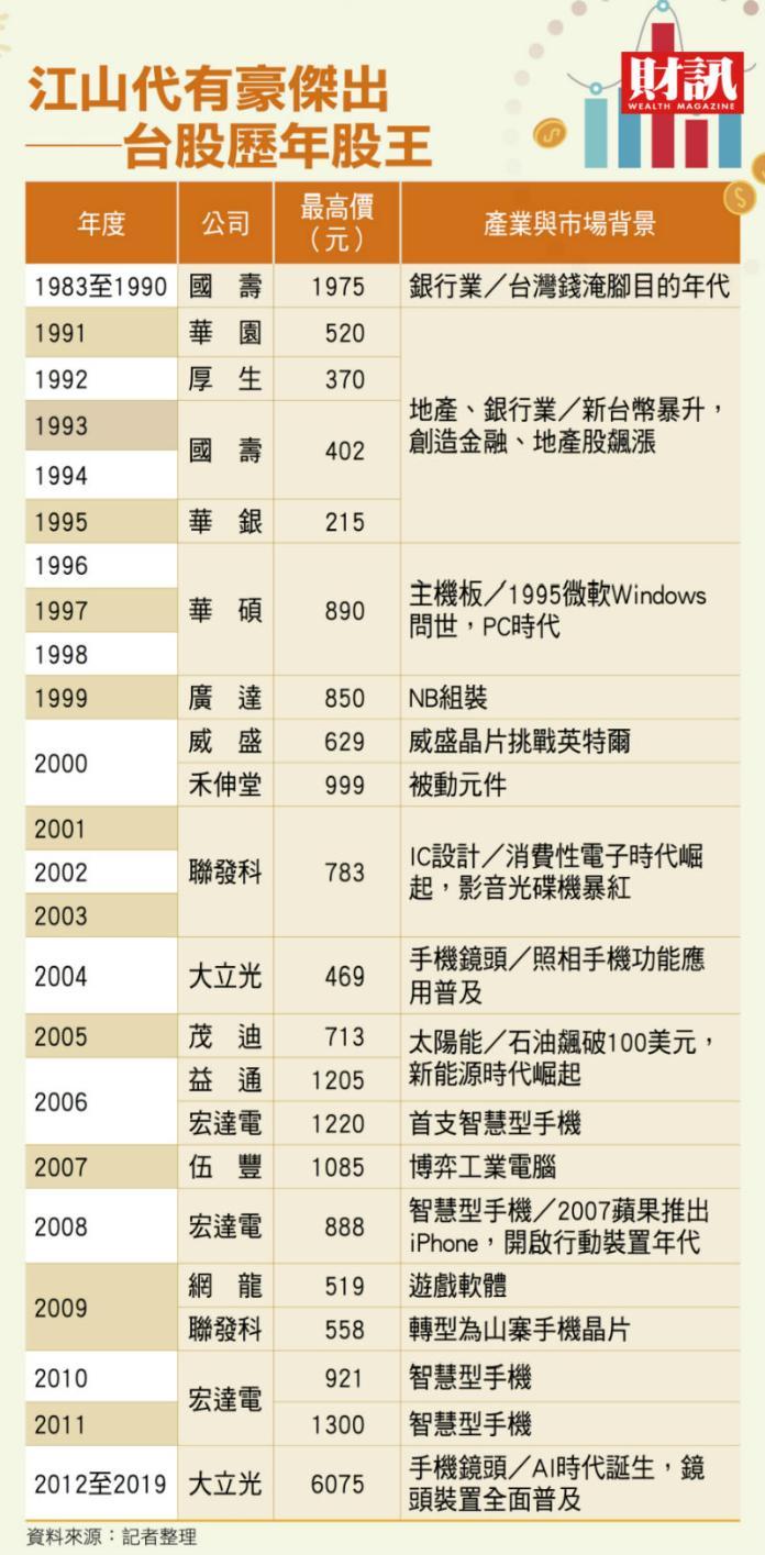 ▲台灣歷代股王。(圖/財訊雙周刊提供)