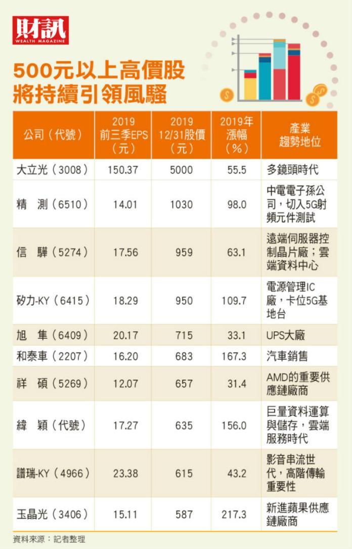 ▲台灣500元以上高價股。(圖/財訊雙周刊提供)