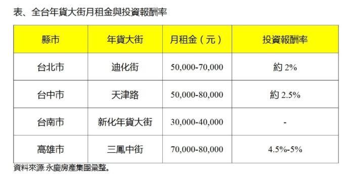▲全台年貨大街月租金與投資報酬率。(圖/永慶房屋提供)