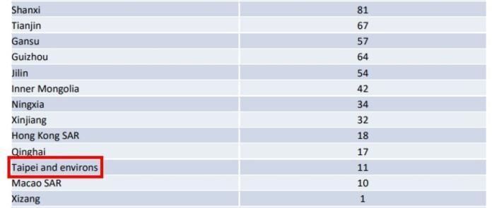 <br> ▲世界衛生組織將台灣稱為台北及周圍地區,列於中國大陸省分下方。(圖/翻攝 WHO 網站)