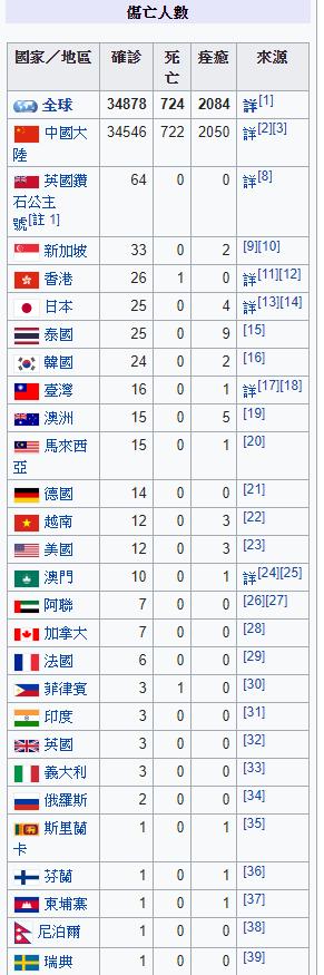 <br> ▲國際郵輪「鑽石公主號」至今已有 64 人確診武漢肺炎。(圖/翻攝自 PTT )