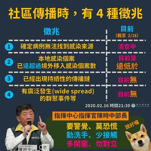 ▲符合社區傳播需具備的「關鍵 4 徵兆」。(圖/翻攝自衛福部臉書)