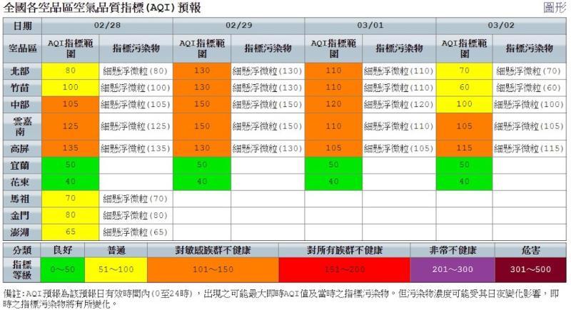 ▲今(28)起至3月1日,西半部風速微弱,自北部至高屏地區空品達「橘色提醒」等級 (圖/柳榮俊翻攝2020.2.28)