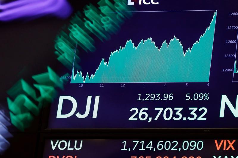 史上最大漲點!狂洩後反彈 美股齊升道瓊狂飆1293點