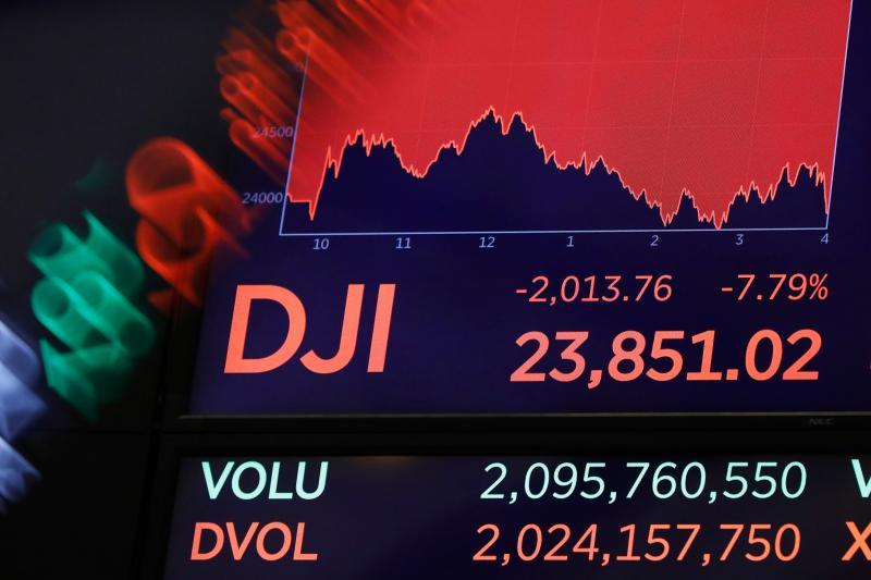 ▲美股 9 日再次陷入動盪,收盤時道瓊工業指數更狂挫 2013.76 點或 7.79% ,以 23851.02 點作收。(圖/美聯社/達志影像)