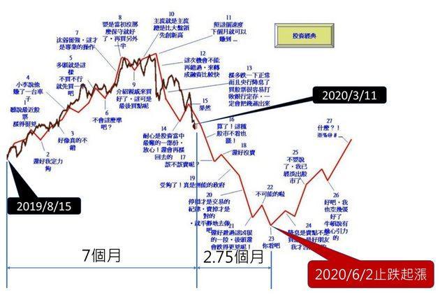 ▲有網友發現近期的股勢,和網路上流傳的一張「預測圖」十分相似,並大膽推測反彈時間點,貼文立刻掀起兩派論戰。(圖/翻攝自 PTT )