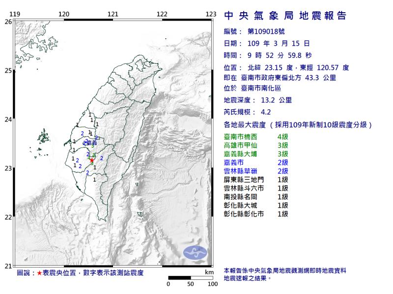 快訊/台南南化現規模4.2地震 最大震度台南4級