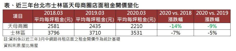 ▲近三年台北市士林區天母商圈店面租金開價變化。(圖/屋比房屋提供)