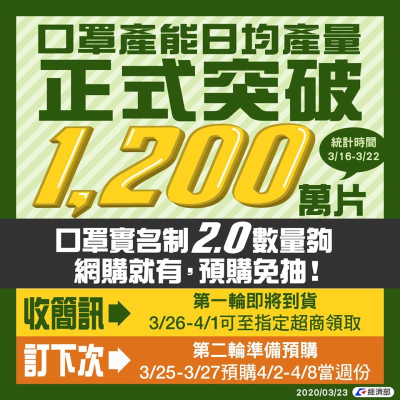 好消息!台灣口罩日均產量突破1200萬片