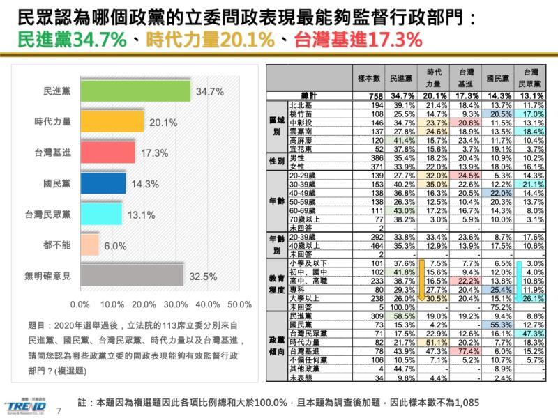 <br> ▲時代力量公布最新民調,針對政黨立委滿意度部分,僅一成三民眾屬意台灣民眾黨。(圖/時代力量提供)