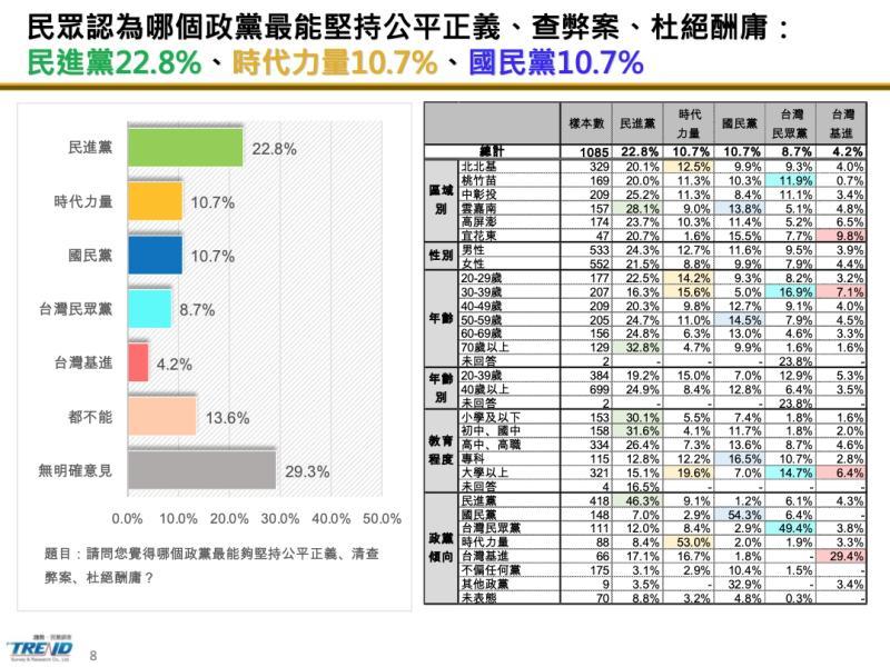 <br> ▲針對哪個政黨「最能堅持公平正義、查弊案、杜絕酬庸」,民眾黨僅剩過「國會僅一席立委」的台灣基進。(圖/時代力量提供)