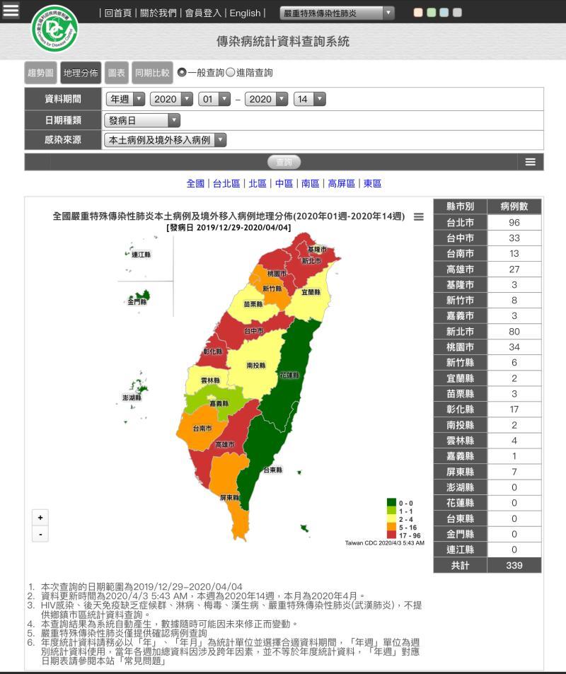 <br> ▲新冠肺炎全國已達339例,其中第339例是從印尼回台的商務人士,這起新增確診個案是縣內第17例個案。(圖/記者陳雅芳翻攝,2020.04.03)