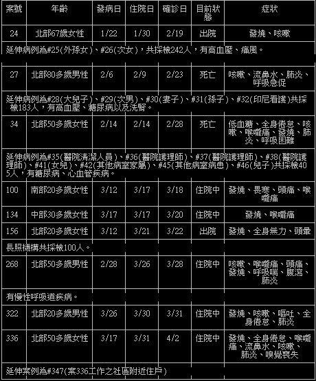 ▲網友自製表格整理出台灣「感染源不明」的案例。(圖/翻攝自PTT)