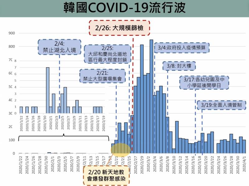 ▲韓國開始取消大型集會等減害措施,從每日千人確診的高峰,變為每日百人的小波流行。(圖/台大公衛提供)