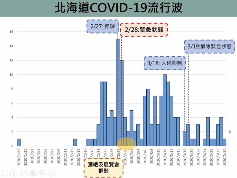 ▲北海道的減災效益高達94%。(圖/台大公衛提供)