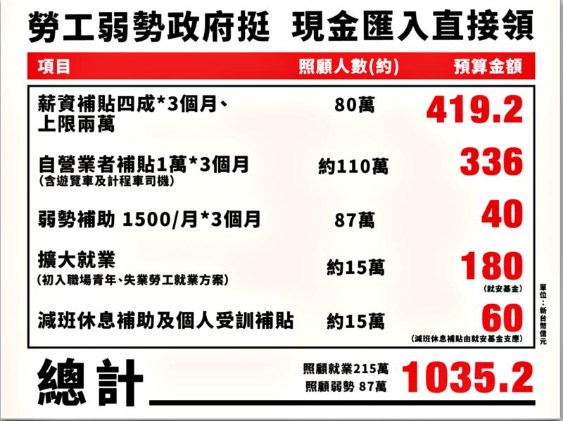 <br> 行政院7日說明300萬人可領取1035億元補貼方案。( 圖 / 行政院提供 )