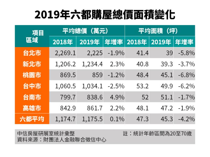 ▲六都2018年與2019年購置住宅面積與總價變化。(圖/中信房屋提供)