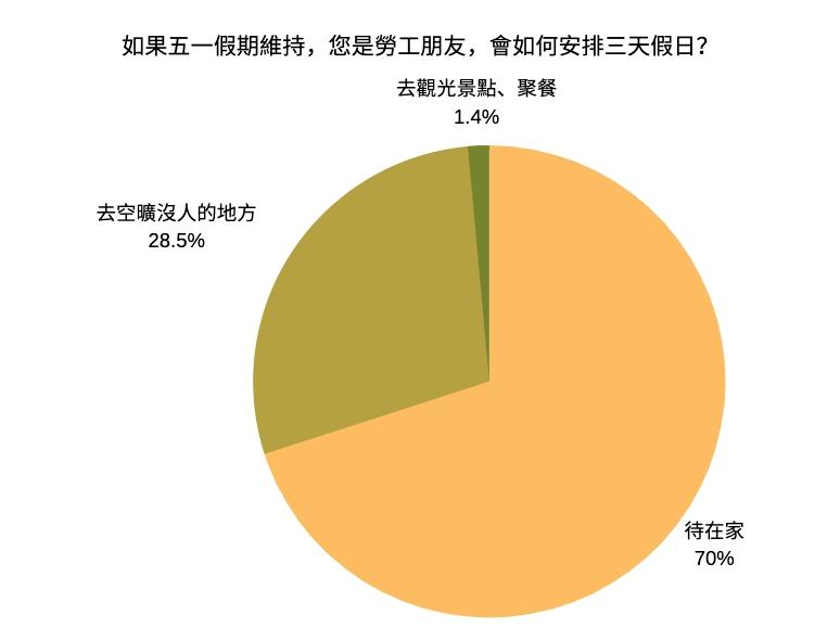<br> ▲NOWnews今日新聞民調顯示,有七成民眾連假期間規劃待在家不出門。(圖/NOWnews今日新聞製圖)