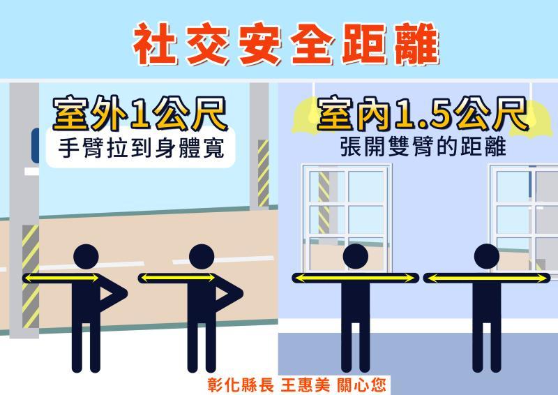 <br> ▲中央流行疫情指揮中心一再宣導重申,保持室內1.5公尺、室外1公尺的社交距離。(圖/記者陳雅芳攝,2020.04.10)